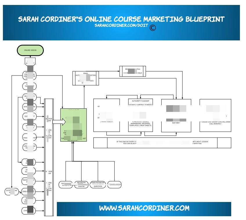 onlie course marketing blueprint sarah - blurred